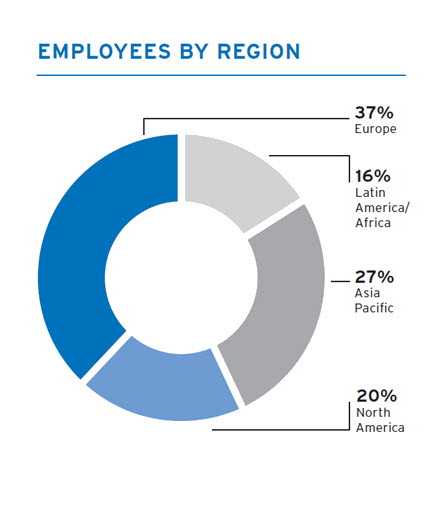 Fresenius Kabi's Employees by region
