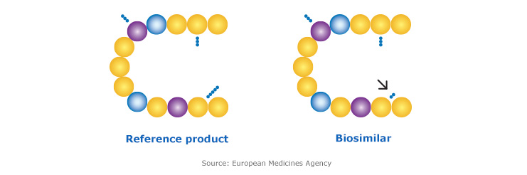 What are biosimilars FIG 1