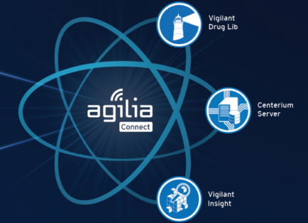 Agilia Software Suite